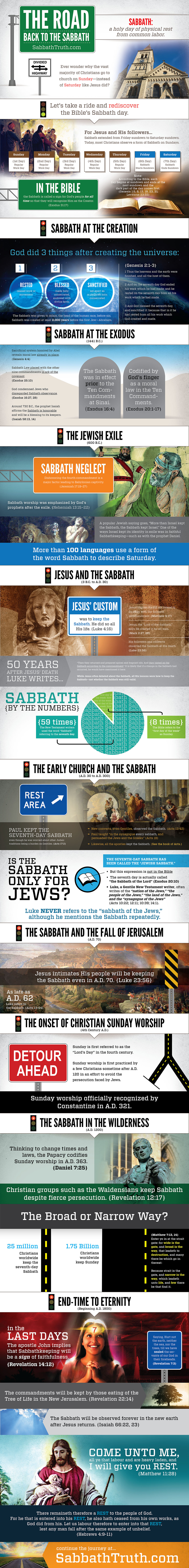 The Road Back to the Sabbath